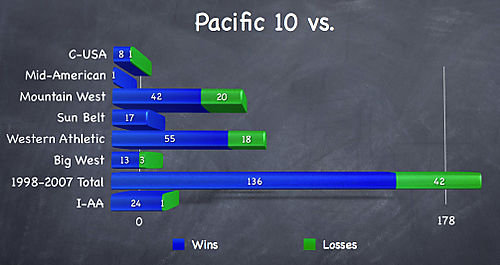 Pacific10