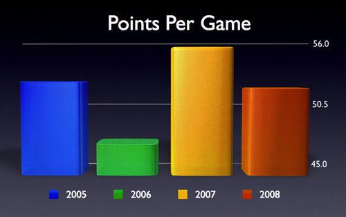 PointsPerGamechart