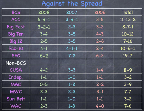 Against the Spread chart