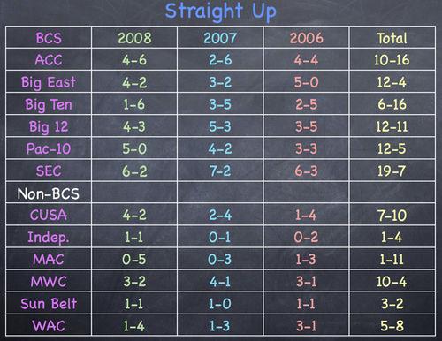 Straight Up chart