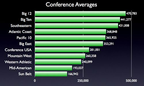 Conference Averages.001