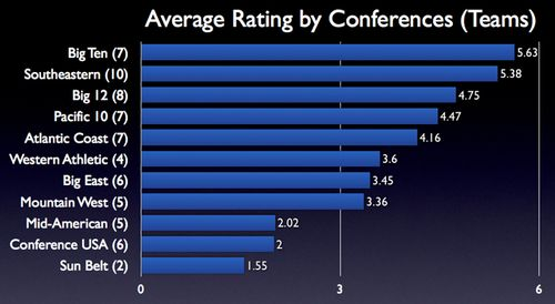 Conference Ratings