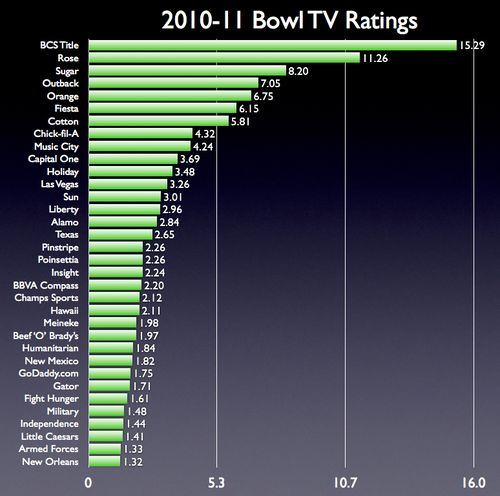 2010-11 Bowl Ratings