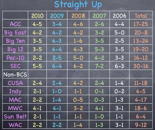 Straight-Up-2010