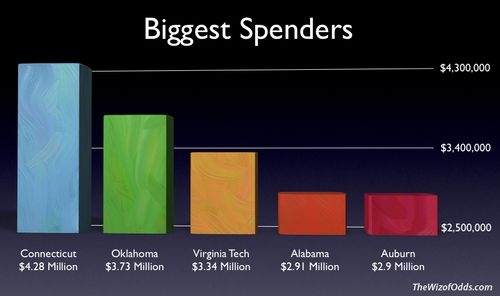 Final Spenders Chart