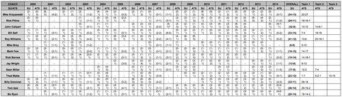 Coach chart
